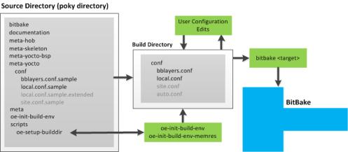 user-configuration