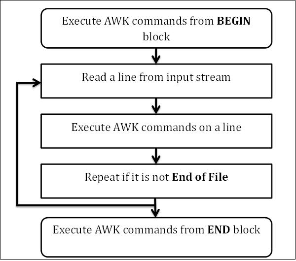 awk_workflow